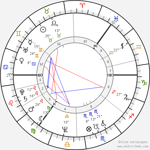 Dick Gaughan birth chart, biography, wikipedia 2019, 2020