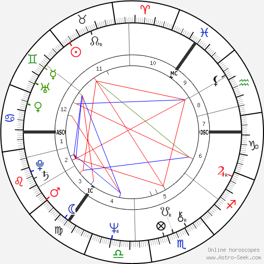 Dick Gaughan birth chart, Dick Gaughan astro natal horoscope, astrology