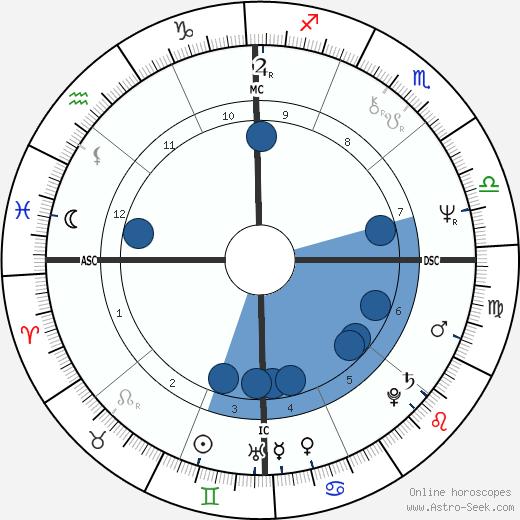 Duncan Hunter wikipedia, horoscope, astrology, instagram