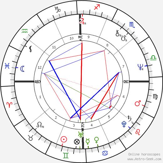 Duncan Hunter день рождения гороскоп, Duncan Hunter Натальная карта онлайн