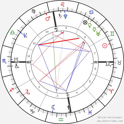 Gary Nolan tema natale, oroscopo, Gary Nolan oroscopi gratuiti, astrologia