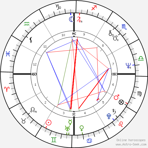 Georges Vigreux astro natal birth chart, Georges Vigreux horoscope, astrology