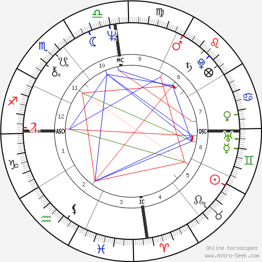 Грейс Джонс Grace Jones день рождения гороскоп, Grace Jones Натальная карта онлайн