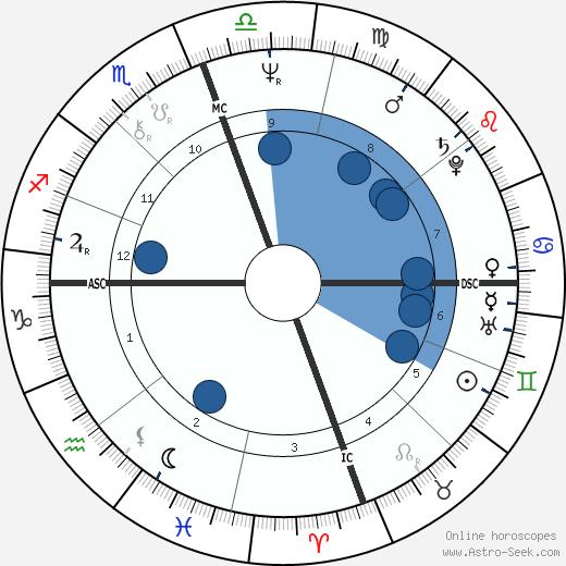 Hiro Yamagata wikipedia, horoscope, astrology, instagram