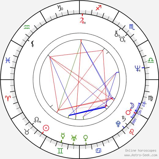 Ingeborg Sørensen astro natal birth chart, Ingeborg Sørensen horoscope, astrology