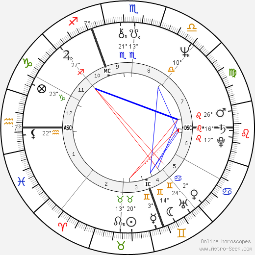 Jack Cantoni birth chart, biography, wikipedia 2018, 2019