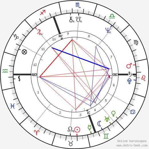 Jack Cantoni astro natal birth chart, Jack Cantoni horoscope, astrology