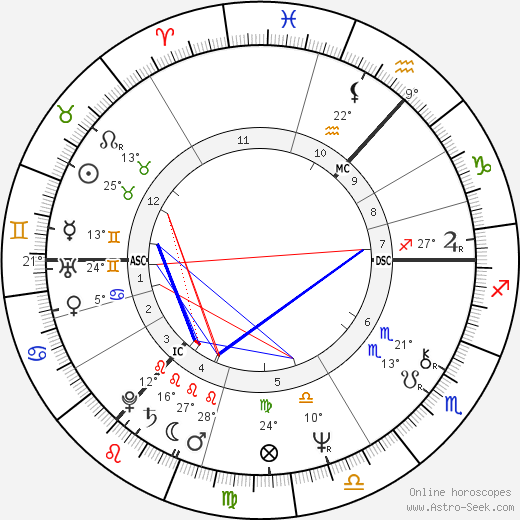 James Hood birth chart, biography, wikipedia 2020, 2021
