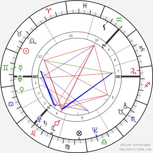 James Hood birth chart, James Hood astro natal horoscope, astrology