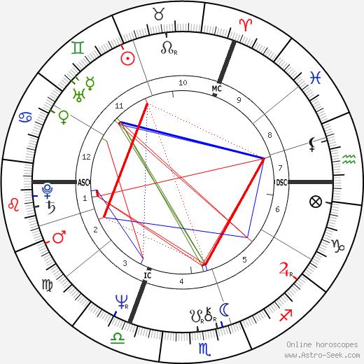 Jean J. Marie Cuypers день рождения гороскоп, Jean J. Marie Cuypers Натальная карта онлайн
