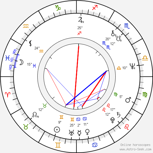 John Bonham birth chart, biography, wikipedia 2019, 2020