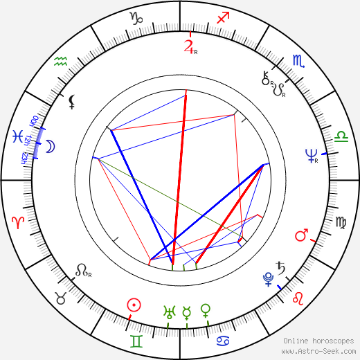 John Bonham birth chart, John Bonham astro natal horoscope, astrology