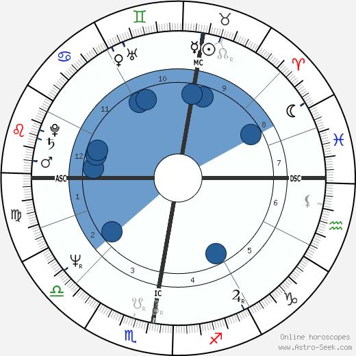 Jomanda wikipedia, horoscope, astrology, instagram