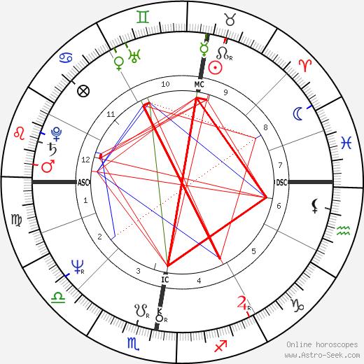 Jomanda день рождения гороскоп, Jomanda Натальная карта онлайн