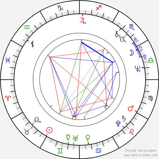 Jon Amiel astro natal birth chart, Jon Amiel horoscope, astrology