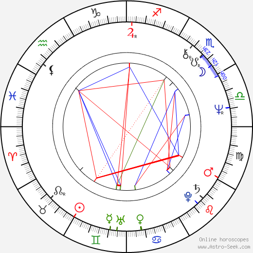 Джонатан Хайд Jonathan Hyde день рождения гороскоп, Jonathan Hyde Натальная карта онлайн