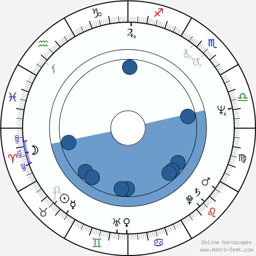 Kari Mänty wikipedia, horoscope, astrology, instagram