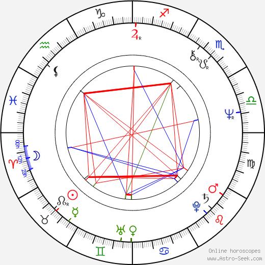 Kari Mänty день рождения гороскоп, Kari Mänty Натальная карта онлайн