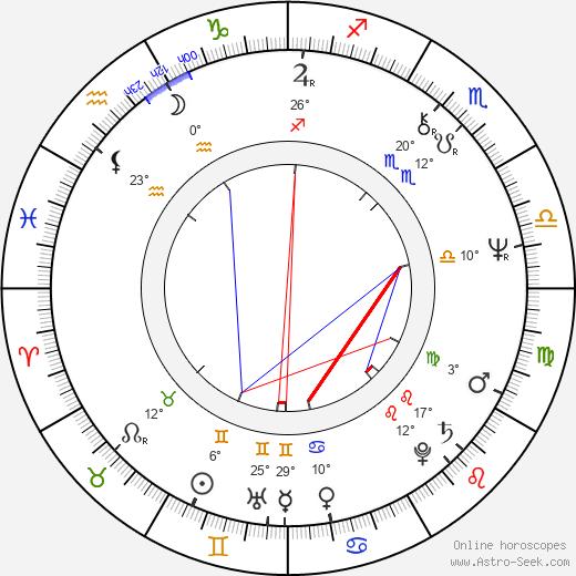 Ken Lerner birth chart, biography, wikipedia 2019, 2020