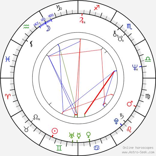 Ken Lerner astro natal birth chart, Ken Lerner horoscope, astrology