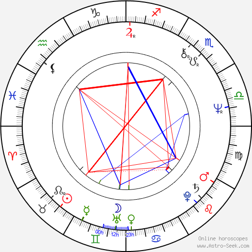 Lance Hool birth chart, Lance Hool astro natal horoscope, astrology