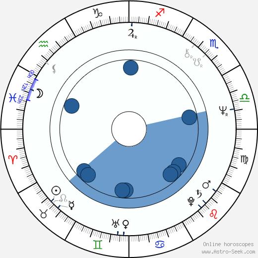 Larry Brandenburg wikipedia, horoscope, astrology, instagram