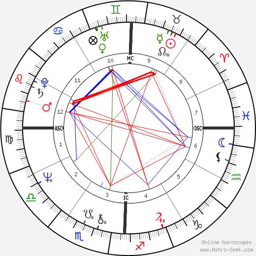Larry Gatlin день рождения гороскоп, Larry Gatlin Натальная карта онлайн
