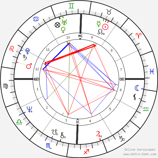 Larry Gatlin tema natale, oroscopo, Larry Gatlin oroscopi gratuiti, astrologia