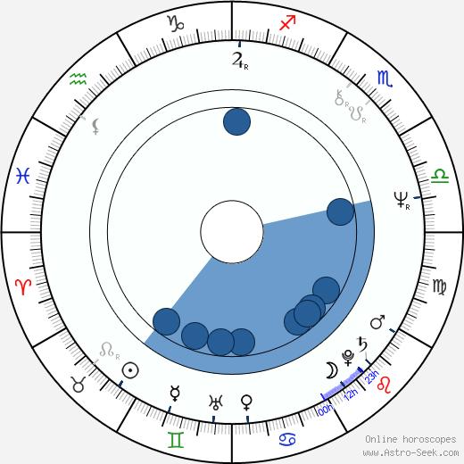 Larry Vigus wikipedia, horoscope, astrology, instagram