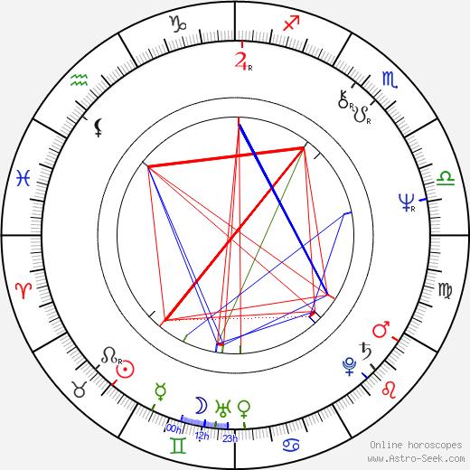 Lauri Tykkyläinen birth chart, Lauri Tykkyläinen astro natal horoscope, astrology