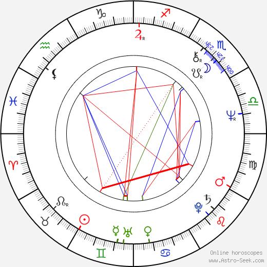 Leo Sayer birth chart, Leo Sayer astro natal horoscope, astrology