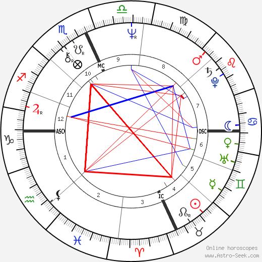 Lindsay Crouse tema natale, oroscopo, Lindsay Crouse oroscopi gratuiti, astrologia