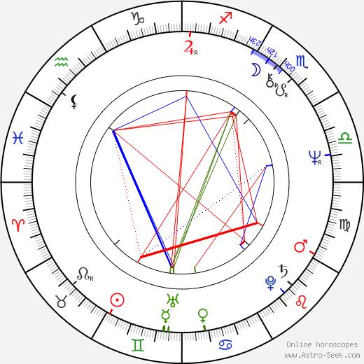 Luboš Řehák birth chart, Luboš Řehák astro natal horoscope, astrology