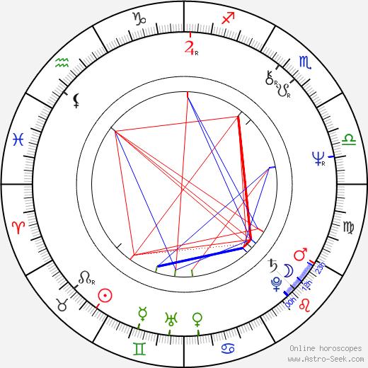 Malcolm Stewart birth chart, Malcolm Stewart astro natal horoscope, astrology