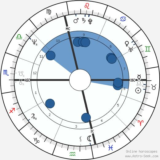 Mario Aldo Montano wikipedia, horoscope, astrology, instagram