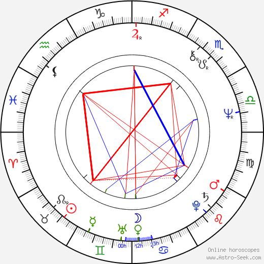 Matti Kuortti birth chart, Matti Kuortti astro natal horoscope, astrology