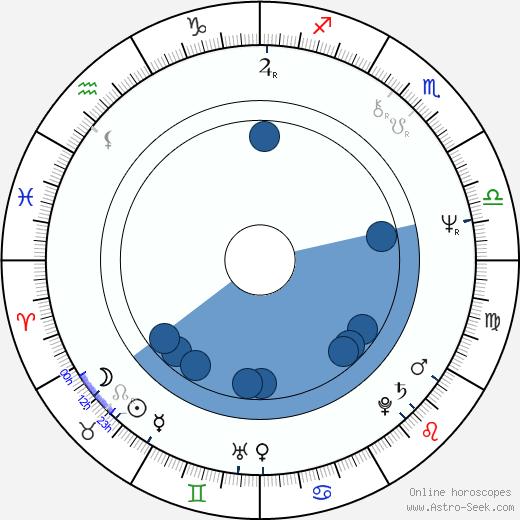 Maurizio Nichetti wikipedia, horoscope, astrology, instagram