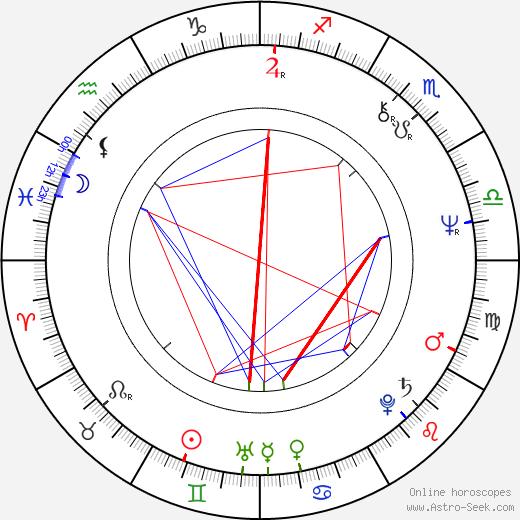 Michael Piller день рождения гороскоп, Michael Piller Натальная карта онлайн