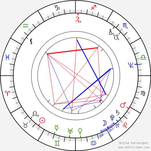 Michal Herzán день рождения гороскоп, Michal Herzán Натальная карта онлайн