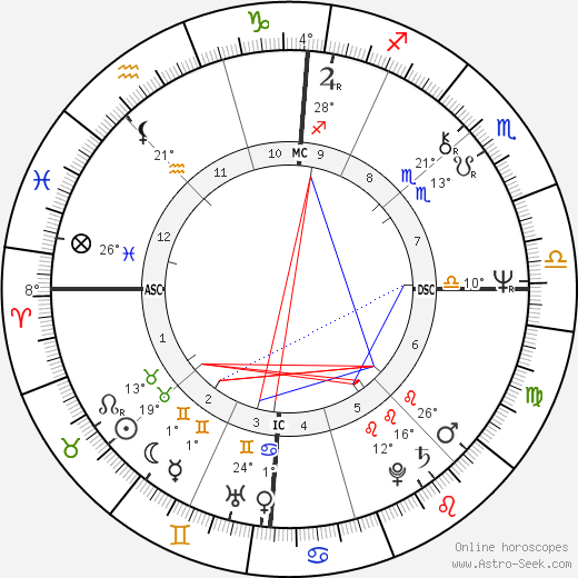 Miuccia Prada birth chart, biography, wikipedia 2018, 2019