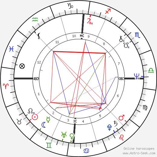 Miuccia Prada astro natal birth chart, Miuccia Prada horoscope, astrology