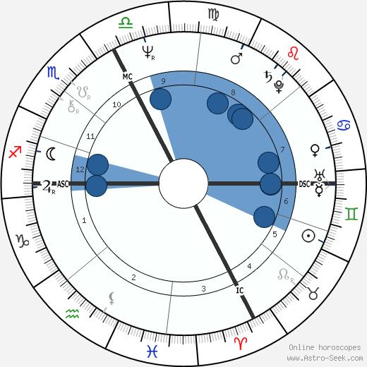 Myriam Boyer wikipedia, horoscope, astrology, instagram