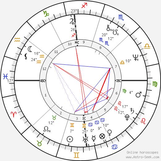 Nick Mancuso birth chart, biography, wikipedia 2020, 2021