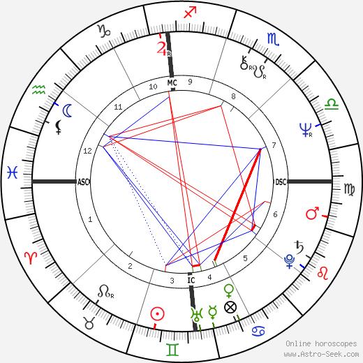 Nick Mancuso birth chart, Nick Mancuso astro natal horoscope, astrology