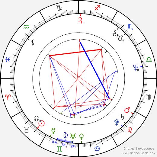 Nirj Deva astro natal birth chart, Nirj Deva horoscope, astrology