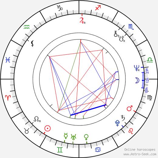 Oldřich Říha birth chart, Oldřich Říha astro natal horoscope, astrology