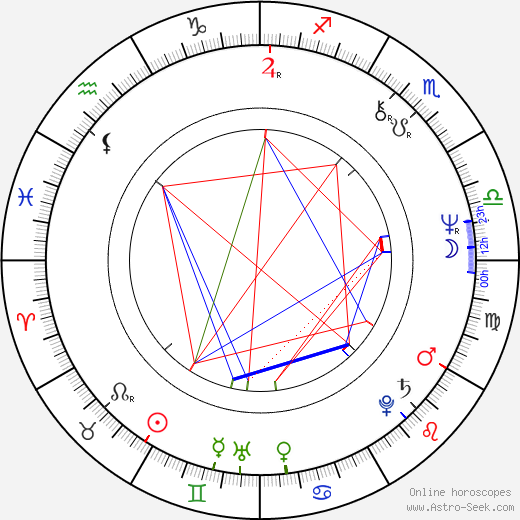 Olivia Harrison astro natal birth chart, Olivia Harrison horoscope, astrology