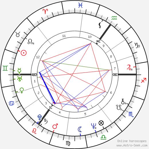 Rainer Witulski astro natal birth chart, Rainer Witulski horoscope, astrology