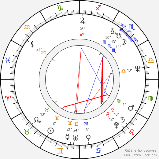 Ricardo Wullicher birth chart, biography, wikipedia 2019, 2020
