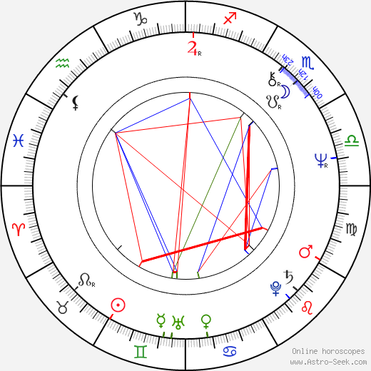 Ricardo Wullicher birth chart, Ricardo Wullicher astro natal horoscope, astrology